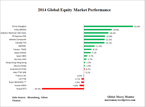 2014_global-equities