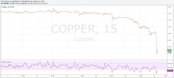 copper 15 min