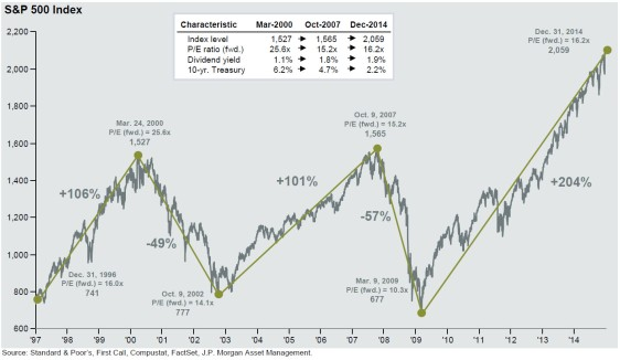 S&P bubble Q4 2014