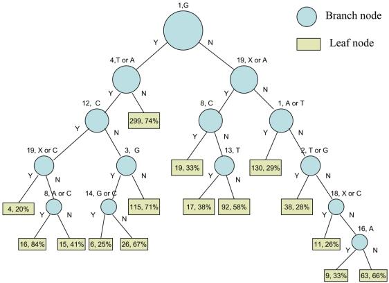 decision-tree-diagram3