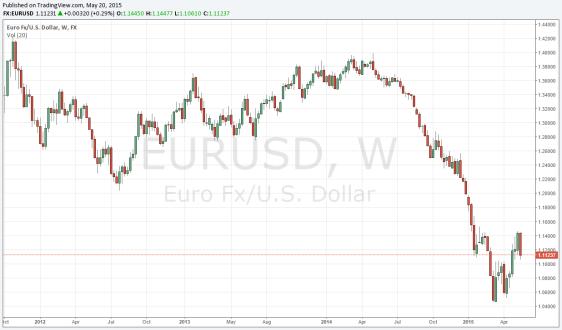 euro bounce over