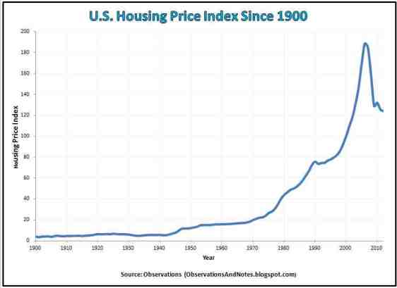 U.S. Housing Price Index Since 1900